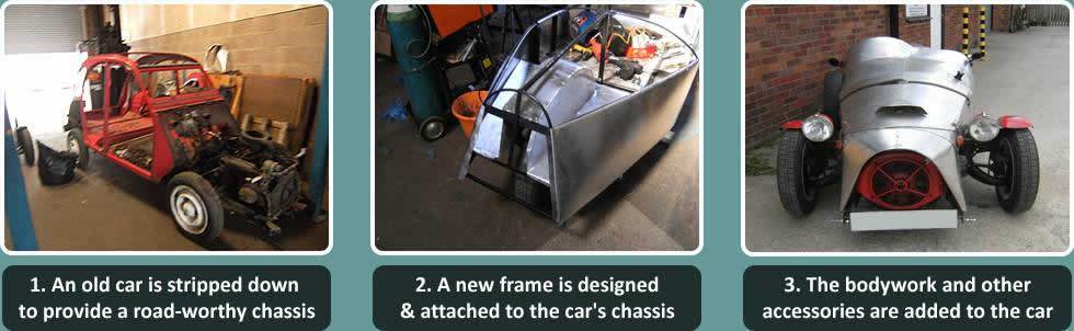 The process of building a bespoke Replica Rides car